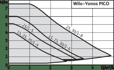 Характеристики Wilo Yonos Pico