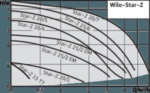 Характеристики Wilo Star Z