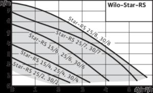Насос циркуляционный Wilo Star-RS 1