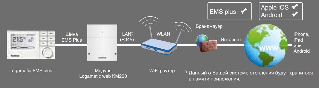 Интернет модуль Buderus Logamatic KM200 EMS 1