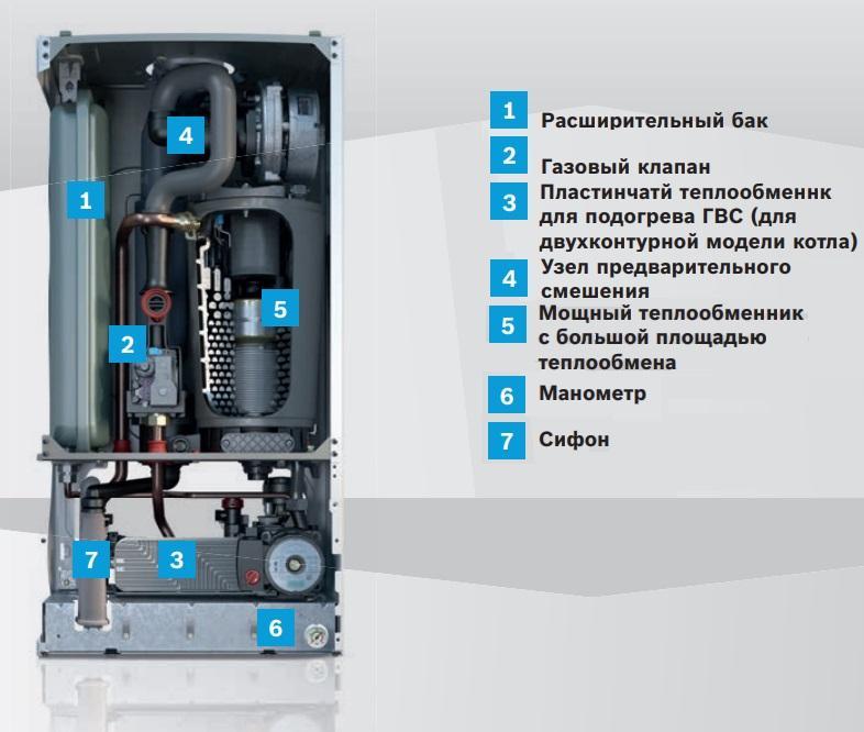 Конденсационный котел Bosh Condens 2500W устройство