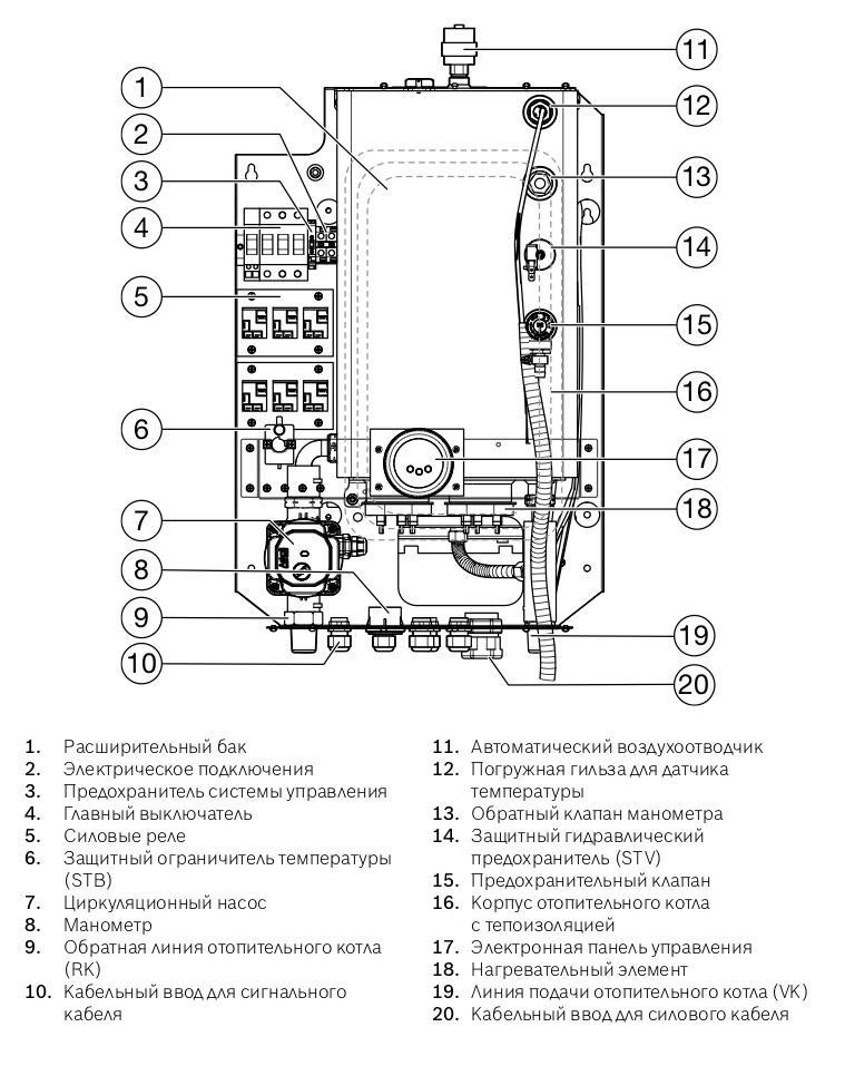 Электрокотел Bosch Tronic Heat 3500 24 кВт ErP 1