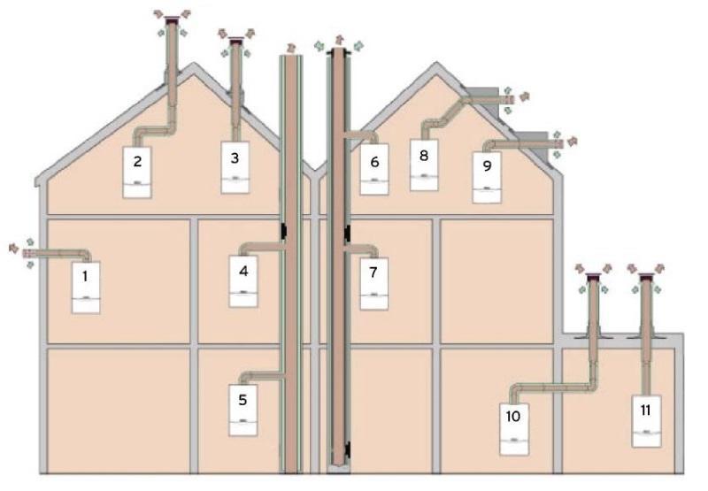 прокладка концентрических систем дымоходов воздуховодов 60-100 и 80-125 turbotec