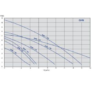 Насос циркуляционный IMP Pumps GHN 180 2